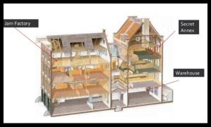 Diagram of the building including the secret annex.